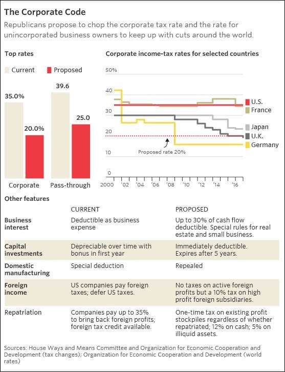 Tax Reform Proposals Reduces The Largest Shareholder In Most Us