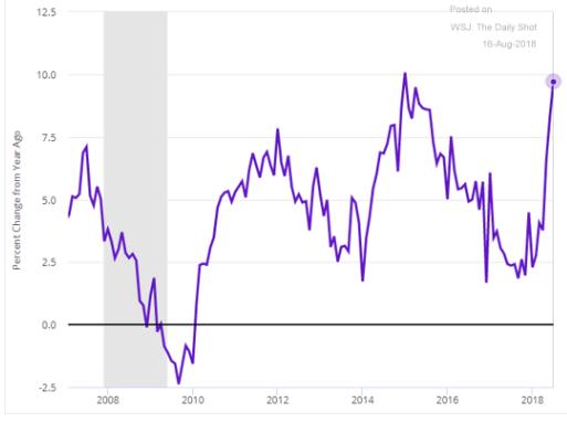 It's the Economy, Stupid! - First Capital Advisors Group, LLC